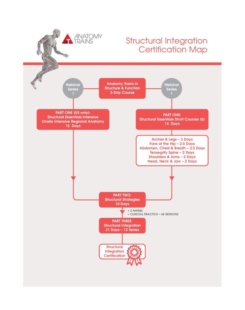 ATSI certification map